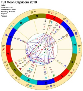 """Full Moon Capricorn: The problem is the pathToday's June 28 Full Moon is heavily coloured by Saturn, the Lord of Karma. Strong in its own sign, it is conjunct the Capricorn Moon and opposing the Sun in Cancer. Saturn slows things down so we can face and work through long standing or chronic issues. (Saturn was called Chronos in Greek mythology.) Saturn is the force of gravity and brings things down to earth. He rules over time in sequence and duration and is associated with 7 year cycles, the maturation process, and old age in particular. Questions of timing are likely to be constellated. Time is money as the saying goes. As Cancer is the sign of the Mother, and Capricorn that of the Father, long standing family issues may need to be addressed at this time. Especially when both the Sun and the Moon are being squared by Chiron the wounded healer who tends to bring about repetitive healing crises.""""Love brings up anything unlike itself for the purpose of healing.""""""""All in its own good time""""""""There is a time and a purpose for everything under heaven""""To finish on an uplifting note, here's an excellent take on the meaning of Karma that synchronistically came through this morning by astrologer Mark Borax.""""Karma generally gets a bad rap. In fact, when most people hear the word they reflexively attach the word bad to it, as if there couldn't be any other kind. But karma is one of the greatest blessings spirit gave to humankind, because itprovides a way for you to embody.It's neither good or bad, but just is. Karma is to the soul what gravity is to the body: designed to lure our full magical multidimensional nature all the way down into being. And the only way to change our world, which is in dire need of change, is for you to show up as the fully real, fully magical, multidimensional being that you are.The purpose of karma is not to punish you for sins committed in a past life, but to invite your fullest presence and participation in the physical plane by requiring you to show"""
